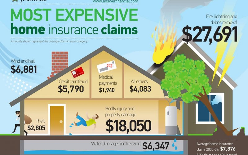 Who has the best home & renters insurance in California in ...